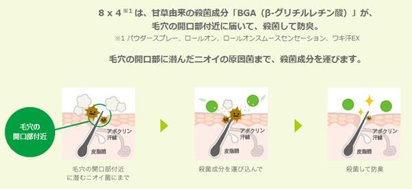 8x4の消臭イメージ図