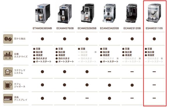デロンギのコーヒーマシン比較