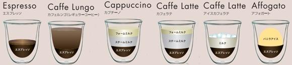 デロンギのマグニフィカのコーヒーメニュー